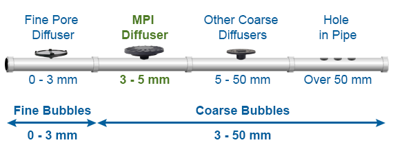 Fine to Medium to Coarse bubble diffusion sizes